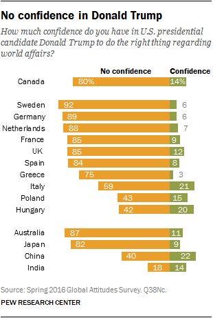 PEW anketi: Dünyada Trump'a güvenen yok