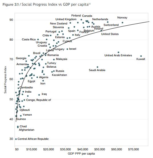 Kişi başına GSMH ve Sosyal Gelişim İndeksi Grafiği