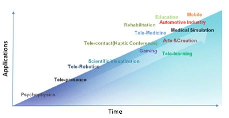 Haptik teknolojinin uygulama alanlarının genişlemesi zaman bağlı bir grafikte.