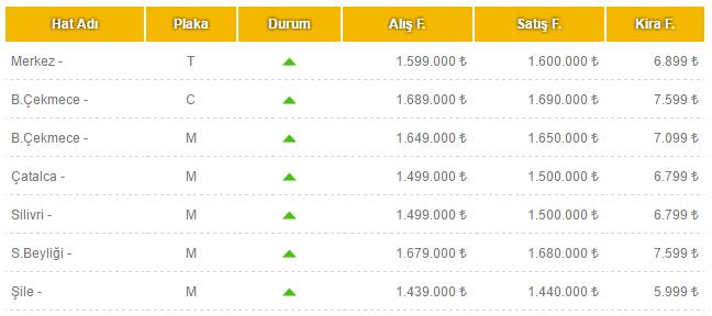 İstanbul'daki güncel taksi plakası fiyatları.