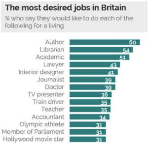 İngiltere'de en fazla arzu edilen meslekler sıralaması: 2. sırada kütüphanecilik yer alıyor