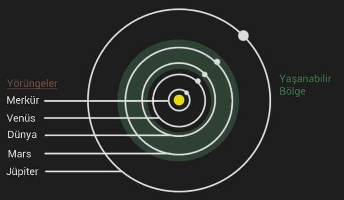 Güneş Sistemi için Yaşanabilir Bölge Canlandırması