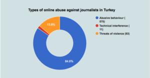Türkiye'de gazetecilere saldırıların oranları..