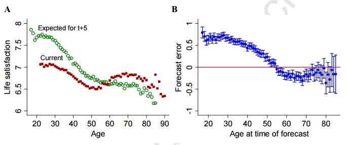 Yaşlara göre yaşam kalitesi beklentisi ve gerçekte elde etmiş olduğu refah