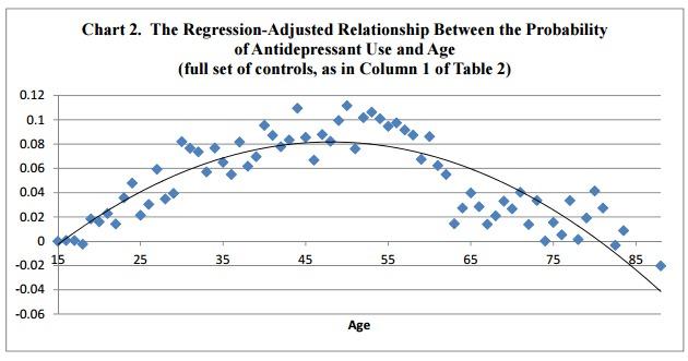 Yaşlara göre antidepresan kullanılma olasılığı... Bir mutsuzluk ölçüsü olarak kabul edersek, orta yaş bunalım yaşı.