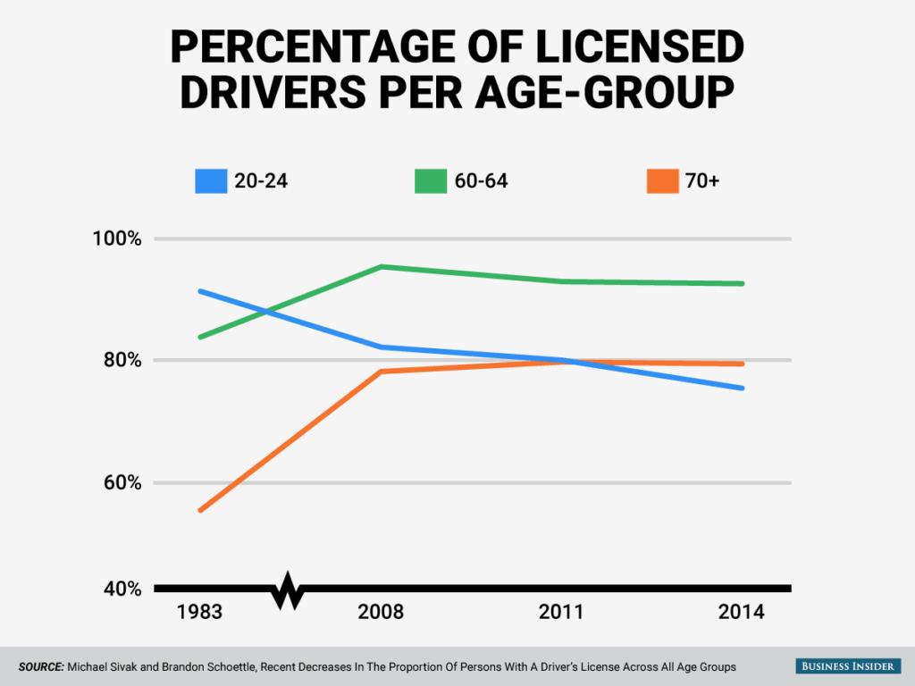 Yaş gruplarına göre yıllar içindeki ehliyetli sürücülerin yüzdeleri.